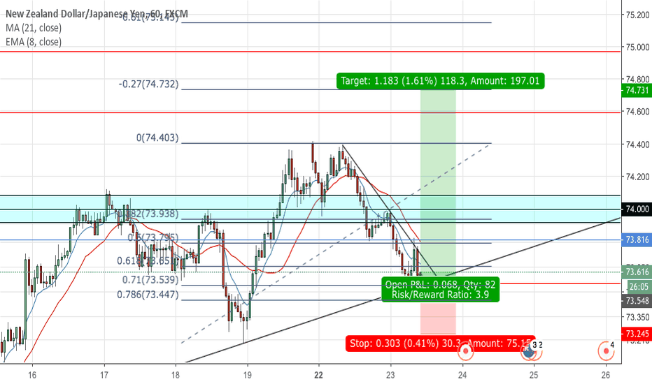 NZDJPY: NZDJPY long set up
