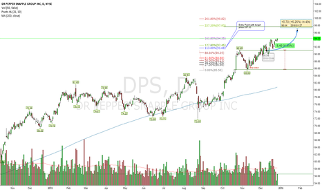 DPS: How long will this breakout upside last?