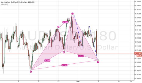 AUDUSD: Bullish Cypher Almost There!