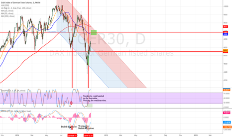 GER30: until 9360 ?