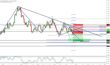 NZDUSD: Short the bearish trend continuation. Profits @ ABCD