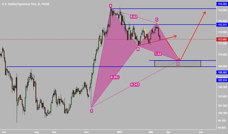 USDJPY: USDJPY POTENTIAL BUY ZONE