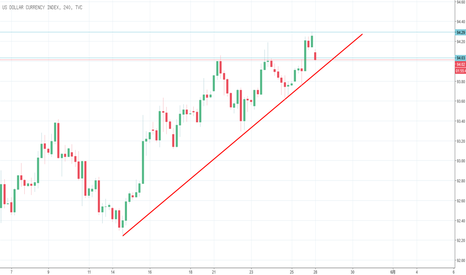 DXY: Dollar Index美指测试关键压力位!