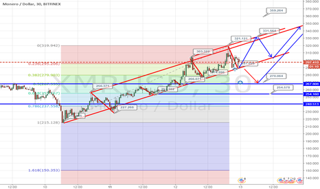 XMRUSD: Торговый план на Monero/USD
