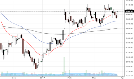 PIDILITIND: PIDILITIND might break the range