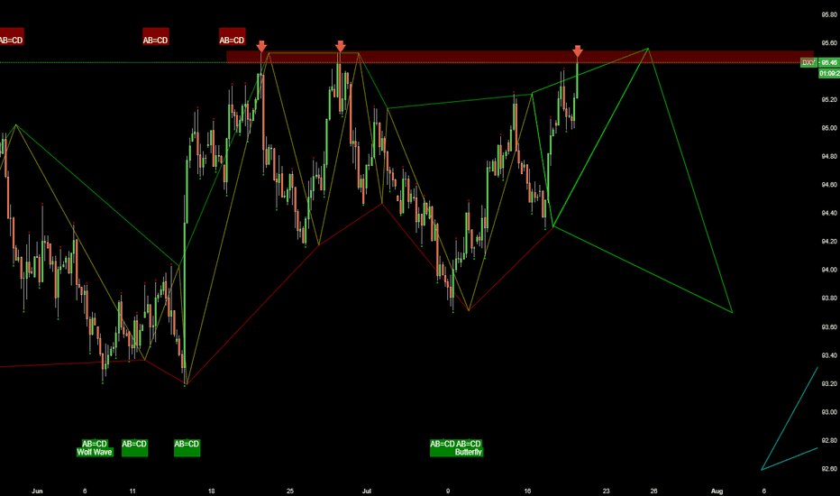 DXY: break out