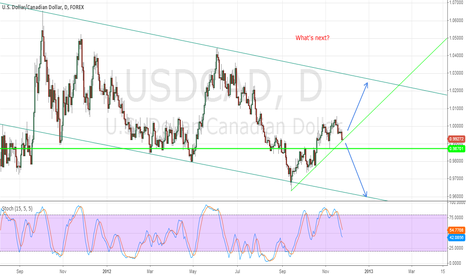 USDCAD: Indecision