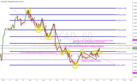 USDCAD: 1 HOUR SUPPORT AND RESISTANCE