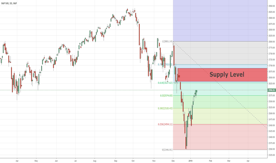 SPX: 61.8 Fibonacci With Supply Level On SPX500 Index  14/01/2019