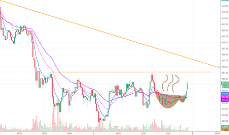 ETHUSD: Thanks for the coffee!