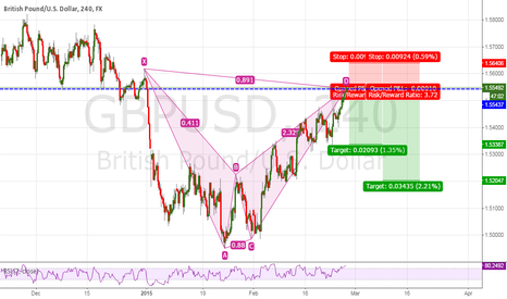 GBPUSD: Possible bat pattern