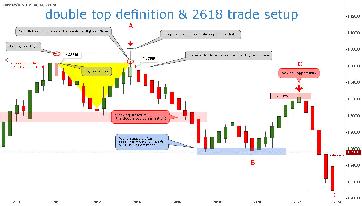 Double Top definition & 2618 trade setup ®
