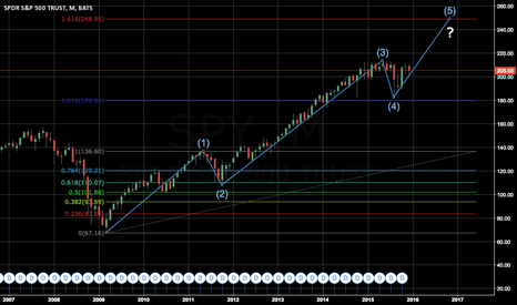 SPY: IS THERE STILL MORE ROOM TO GO?