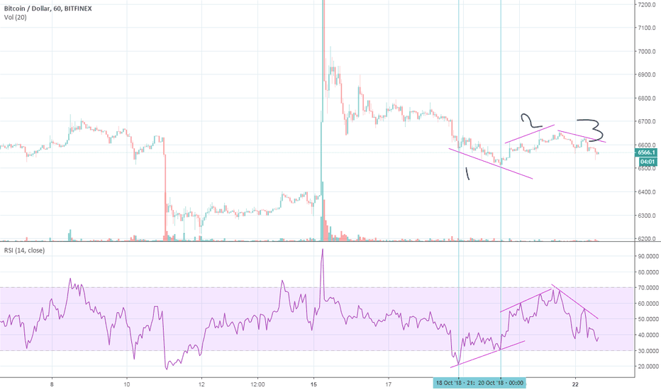 BTCUSD: Bullish divergence in 1 hourly time frame