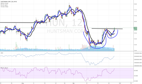 HUN: $HUN cup and handle