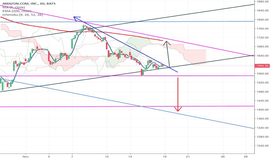 Amzn Stock Price And Chart Tradingview