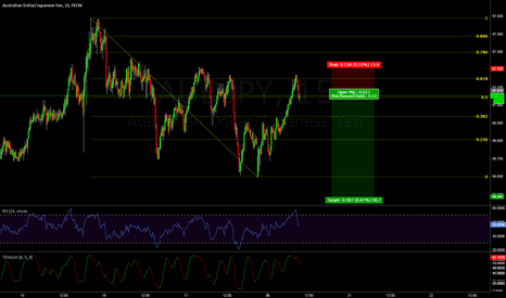 AUDJPY: AUDJPY -- Sell right now.