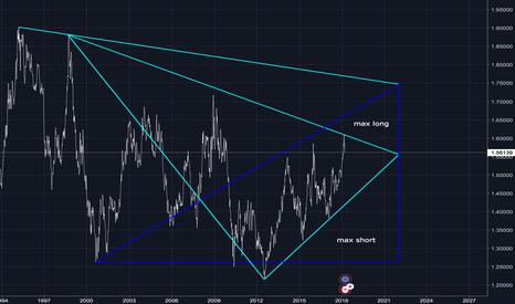 EURCAD: mia previsione eur/cad