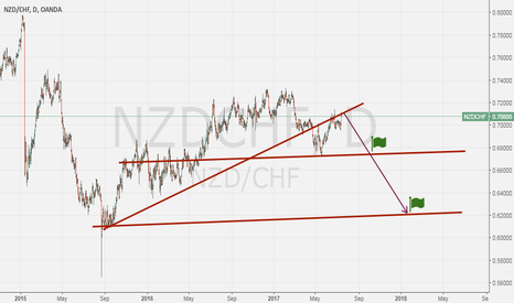 NZDCHF: NZDCHF ready for a long-term short