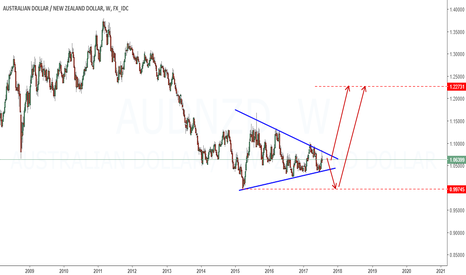 AUDNZD: Could this happen