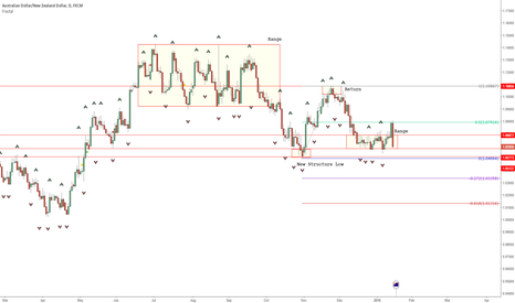 AUDNZD: AUDNZD Neutral but bearish