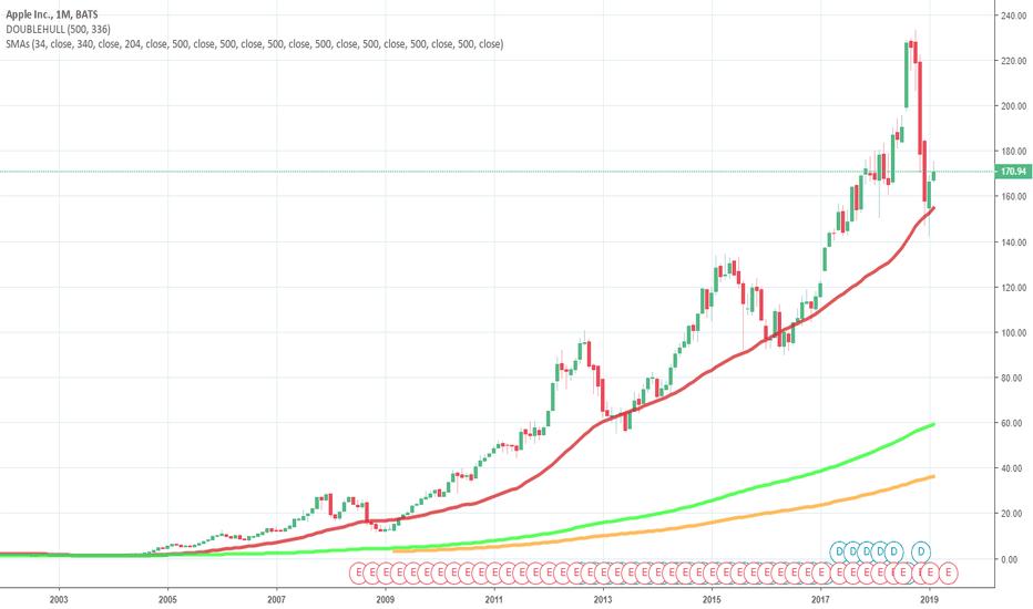 AAPL: AAPL Low =Mar 26 2020 Considering When My Last Post Here Will Be