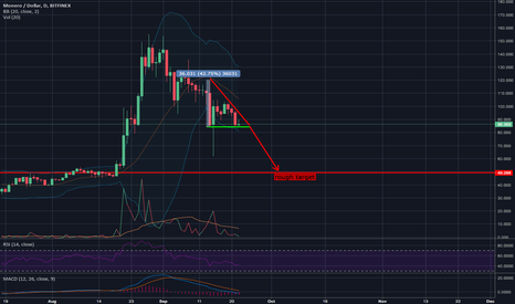 XMRUSD: Monero descending triangle - target price ~$50