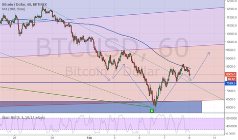 BTCUSD: Head and shoulder pattern