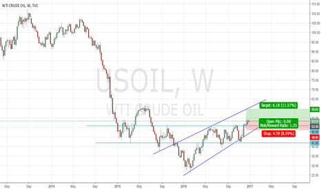 USOIL: WTI Crude oil projection