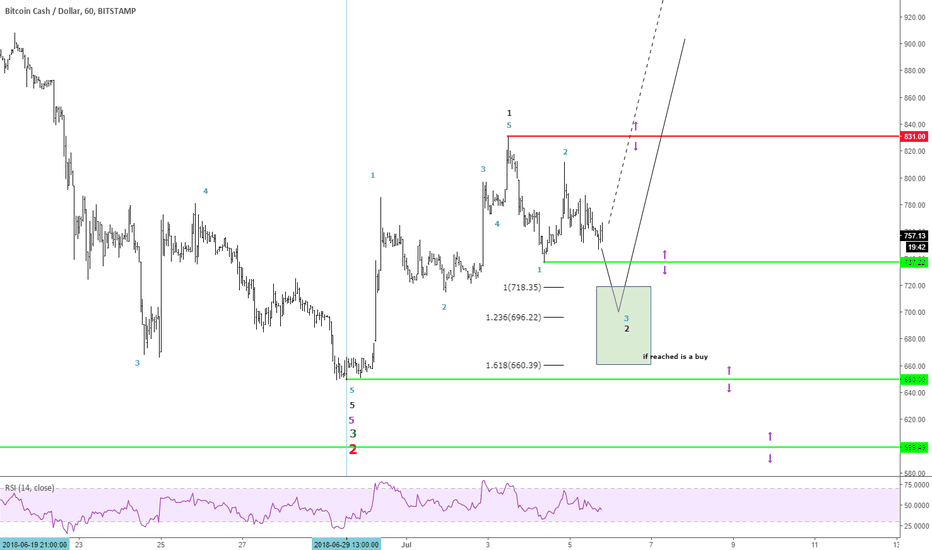 BCHUSD: BCHUSD good opportunity here if price reached