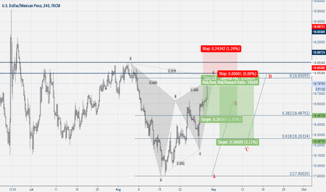 USDMXN: USD-MAX ABCD AND GARTLEY PATTERN