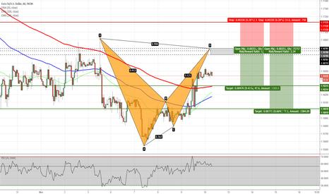 EURUSD: EURUSD - Potential Bat Pattern on H1 Chart