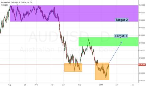 AUDUSD: LT Buy Aussie