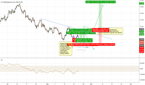 USDJPY: USDJPY 2618 and some long ideas