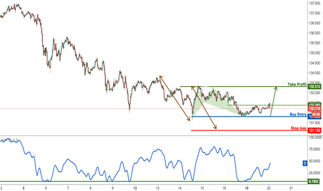 EURJPY: EURJPY bouncing perfectly, remain bullish for a further rise