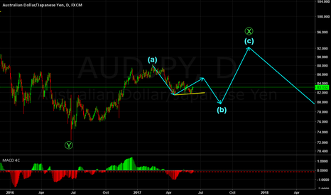 AUDJPY: AUDJPY DAILY WAVE STRUCTURE