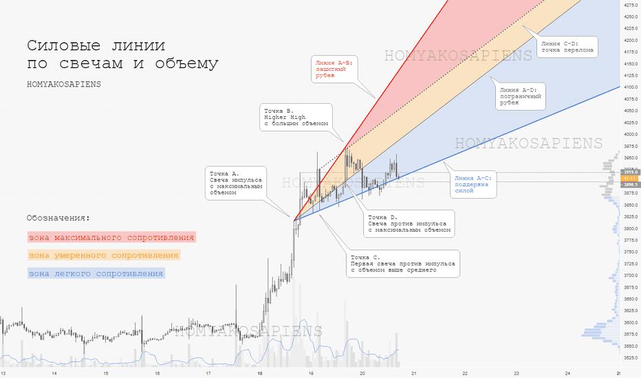 XBTUSD: Bitcoin $BTC: 1ч, зоны сопротивления, Bitmex