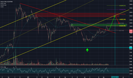 LTCUSD: LTCUSD - hovering on top of the downtrend line and ready to rock