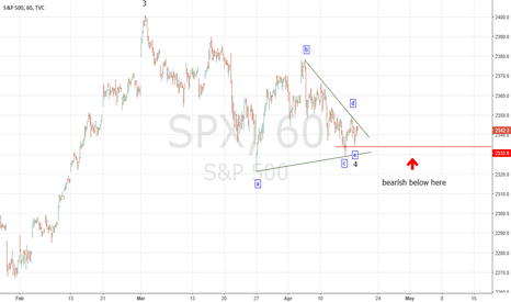 SPX: Minor Wave 4 Horizontal Triangle Completed