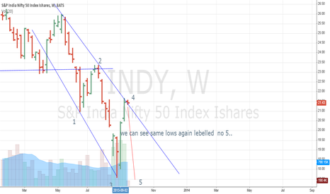 INDY: short s&p india nifty 50