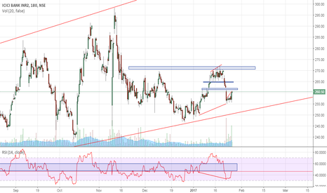 ICICIBANK: short term nd positonal