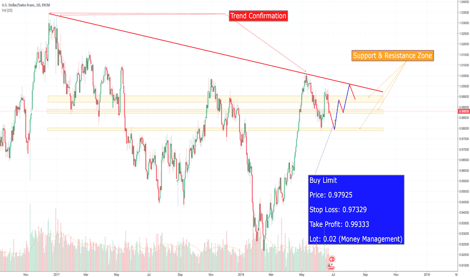 USDCHF: USDCHF due in for a buy...