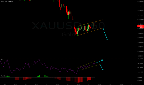 XAUUSD: GOLD 1hr Short Setup
