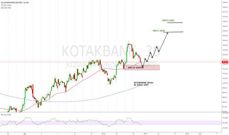 KOTAKBANK: KOTAKBANK for the trgt of 1050
