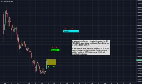 ADAUSDT: ADA looking bullish - price target of $0.30 in the near term