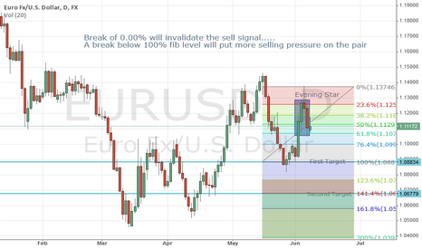 EURUSD: EURUSD week in view