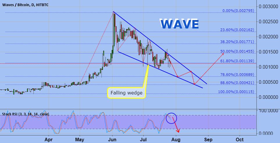 WAVE/BTC
