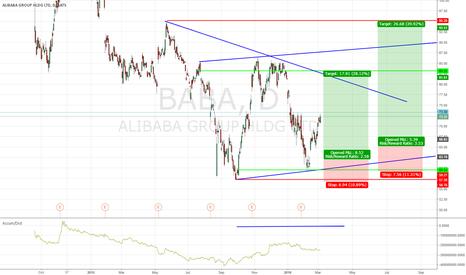 BABA: Alibaba Group is still raising