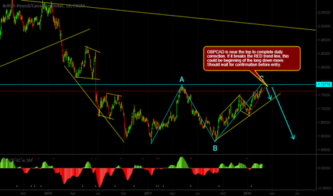 GBPCAD: Short opportunity for GBPCAD
