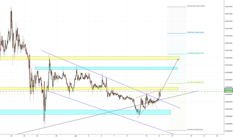 XEMBTC: XEM about to explode up!